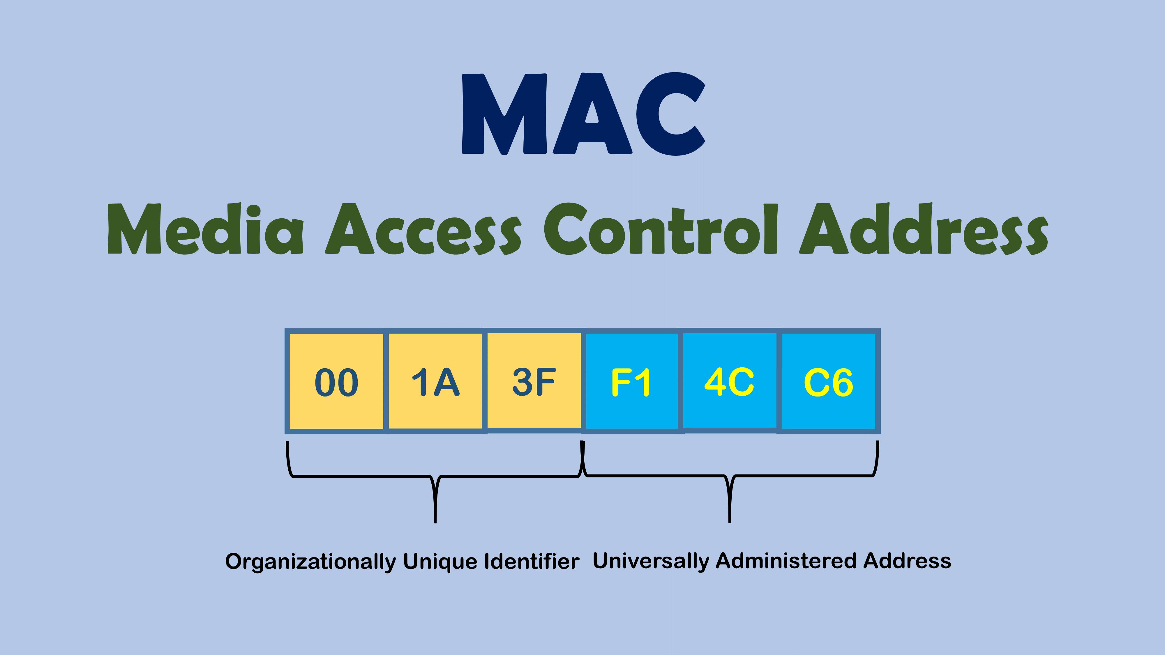 Список соответствия MAC-адресов и производителей
